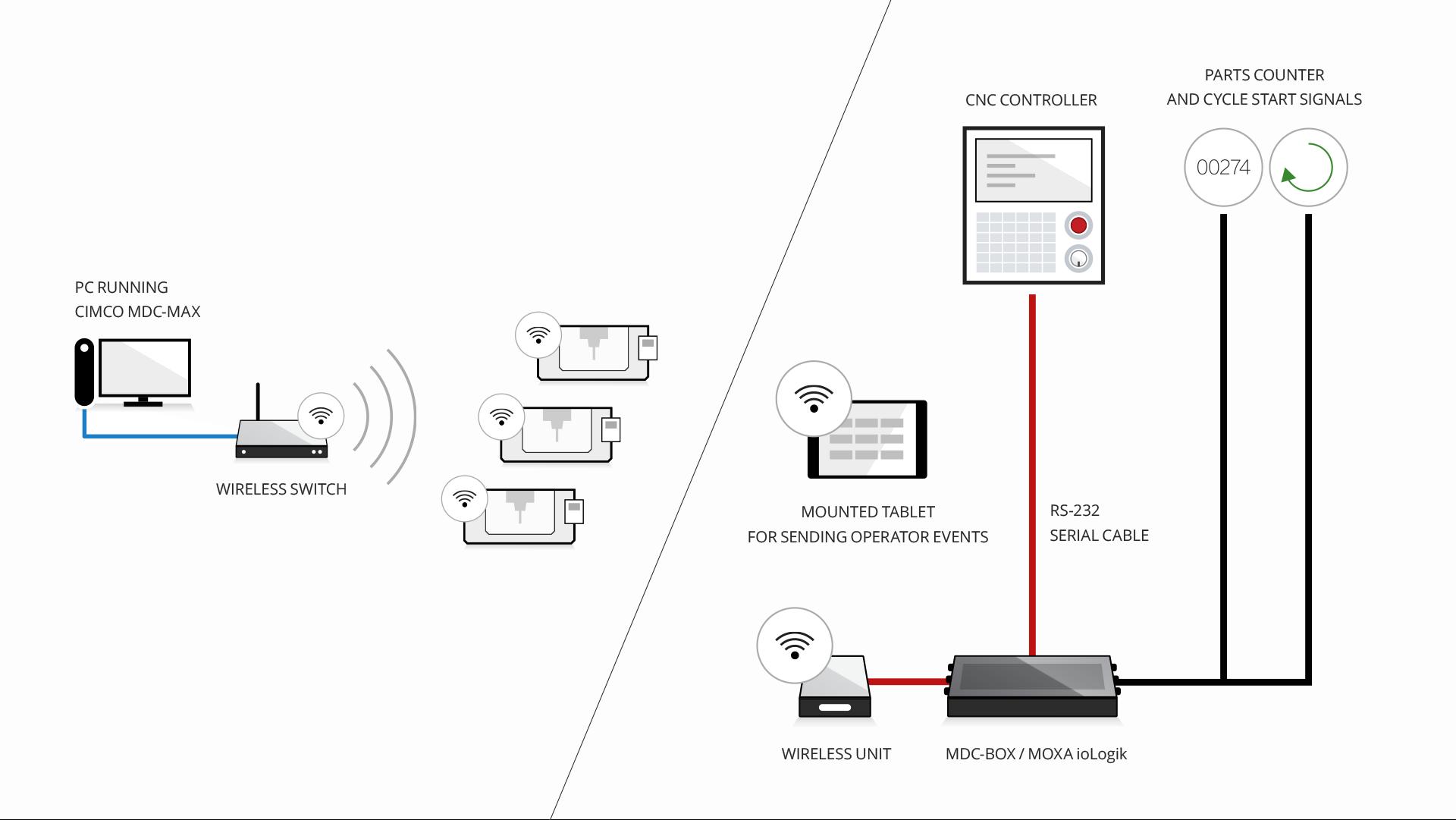 Network Options | CIMCO MDC-Max | CIMCO