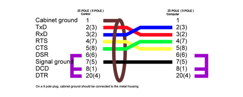 cable guide std hw no handshake rs232 wiring diagram trusted schematics diagram